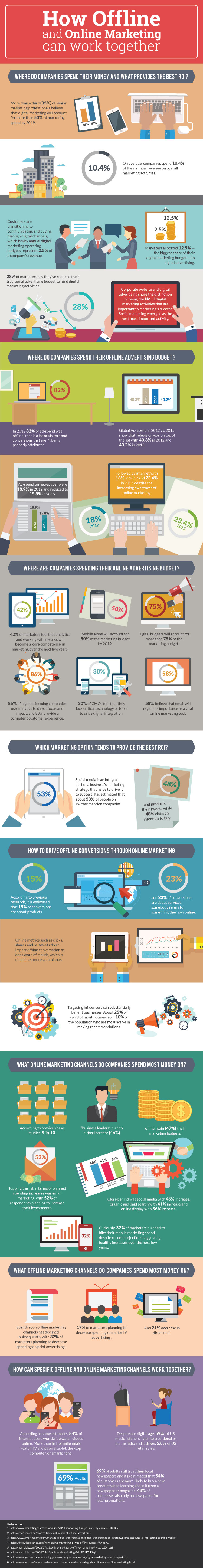 How Online & Offline Marketing Can Work Together [Infographic]